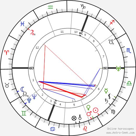 George Bruce день рождения гороскоп, George Bruce Натальная карта онлайн