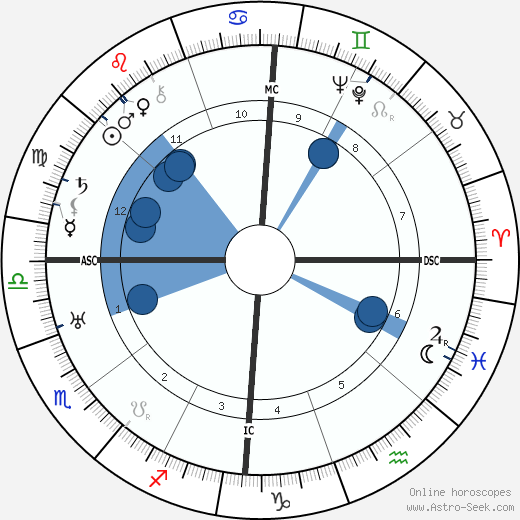 Gordon Lavers horoscope, astrology, sign, zodiac, date of birth, instagram