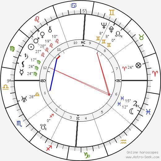 Gordon Lavers birth chart, biography, wikipedia 2018, 2019