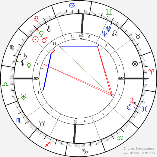 Gordon Lavers astro natal birth chart, Gordon Lavers horoscope, astrology