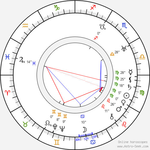 Michael Chekhov birth chart, biography, wikipedia 2020, 2021