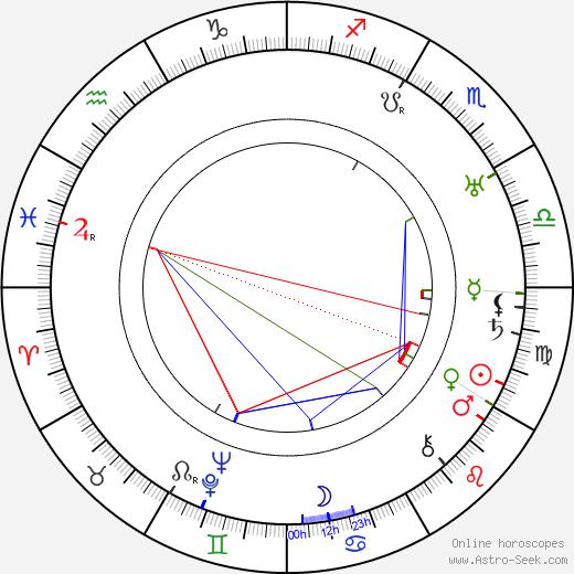 Michael Chekhov birth chart, Michael Chekhov astro natal horoscope, astrology