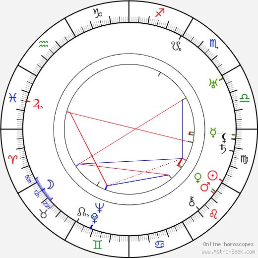 Pavla Vachková birth chart, Pavla Vachková astro natal horoscope, astrology