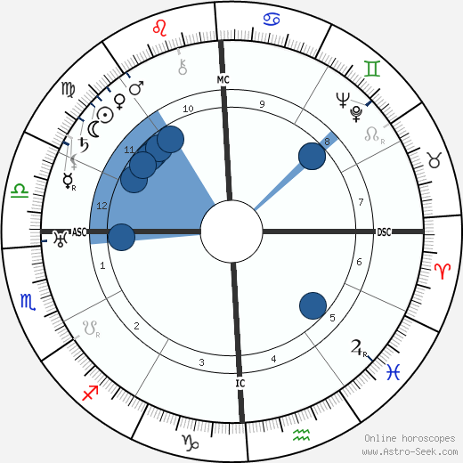 Bessie Delany wikipedia, horoscope, astrology, instagram