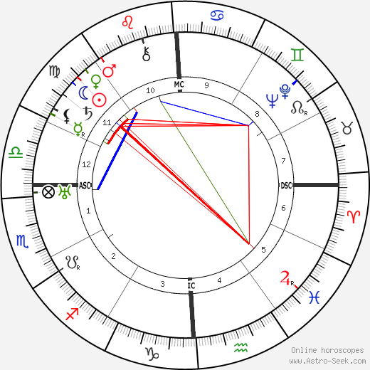 Bessie Delany день рождения гороскоп, Bessie Delany Натальная карта онлайн