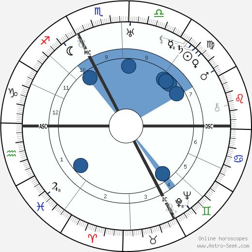 Carl Jacob Burckardt wikipedia, horoscope, astrology, instagram