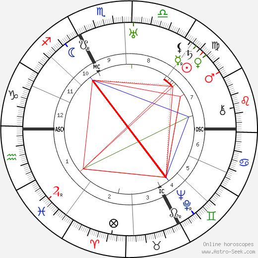 Carl Jacob Burckardt день рождения гороскоп, Carl Jacob Burckardt Натальная карта онлайн