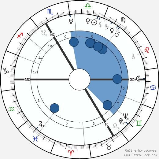 Charles Munch wikipedia, horoscope, astrology, instagram