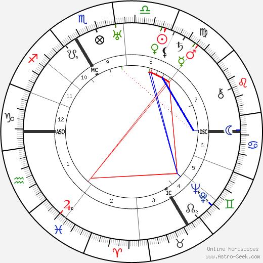 Charles Munch день рождения гороскоп, Charles Munch Натальная карта онлайн