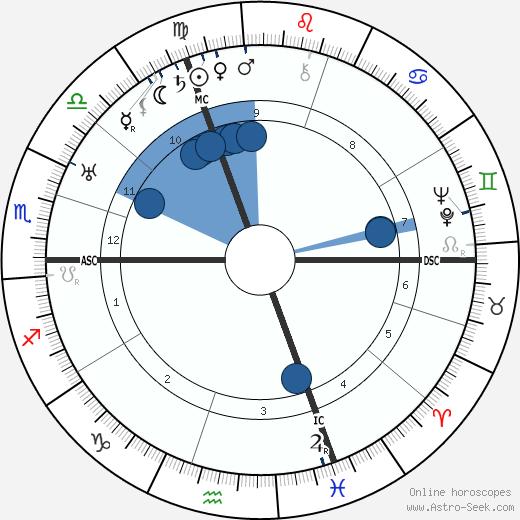 Fritz Todt wikipedia, horoscope, astrology, instagram