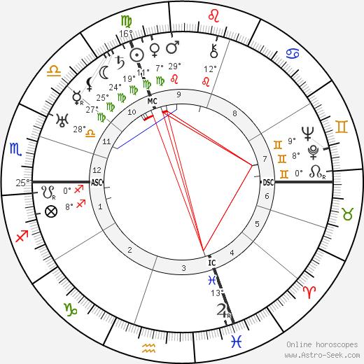 Fritz Todt birth chart, biography, wikipedia 2020, 2021