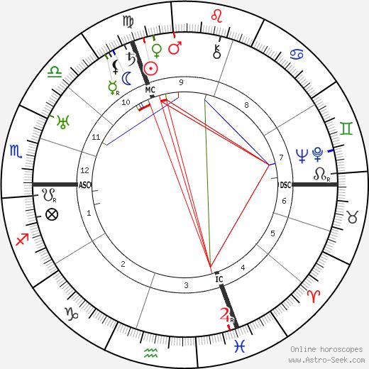 Fritz Todt birth chart, Fritz Todt astro natal horoscope, astrology