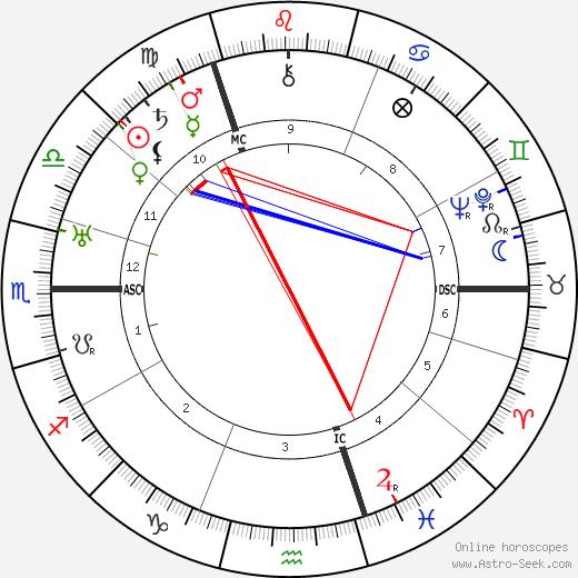 Hans Albers tema natale, oroscopo, Hans Albers oroscopi gratuiti, astrologia
