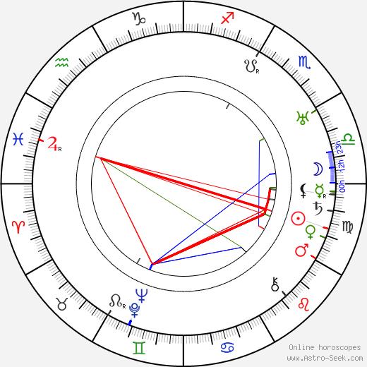 Hans Finohr astro natal birth chart, Hans Finohr horoscope, astrology