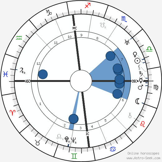 Ian Fairweather wikipedia, horoscope, astrology, instagram