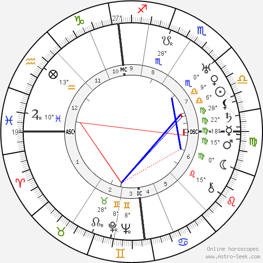 Ian Fairweather birth chart, biography, wikipedia 2019, 2020