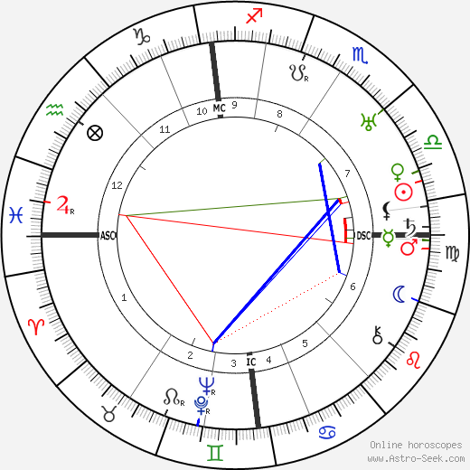 Ian Fairweather astro natal birth chart, Ian Fairweather horoscope, astrology