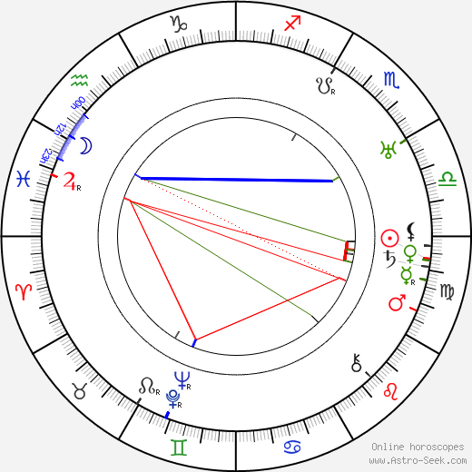 Isabel Jeans birth chart, Isabel Jeans astro natal horoscope, astrology