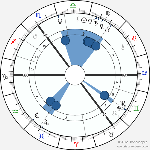Karl Dönitz wikipedia, horoscope, astrology, instagram