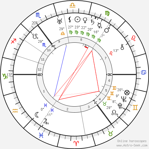 Karl Dönitz birth chart, biography, wikipedia 2019, 2020