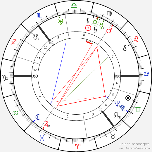 Karl Dönitz astro natal birth chart, Karl Dönitz horoscope, astrology