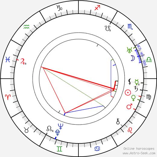 Роулэнд Ли Rowland V. Lee день рождения гороскоп, Rowland V. Lee Натальная карта онлайн