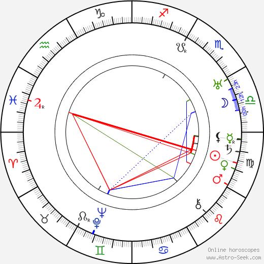 Saša Rašilov Sr. astro natal birth chart, Saša Rašilov Sr. horoscope, astrology