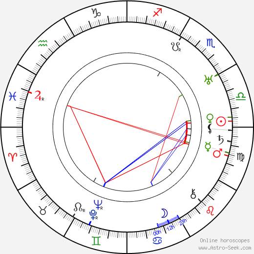 William Hazlett Upson birth chart, William Hazlett Upson astro natal horoscope, astrology