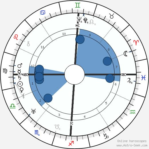 Willy Birgel wikipedia, horoscope, astrology, instagram