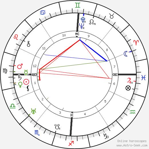 Willy Birgel birth chart, Willy Birgel astro natal horoscope, astrology