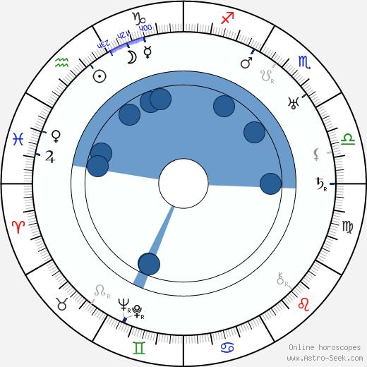 Augusto Genina wikipedia, horoscope, astrology, instagram