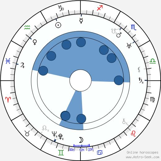 Berndt Carlberg wikipedia, horoscope, astrology, instagram