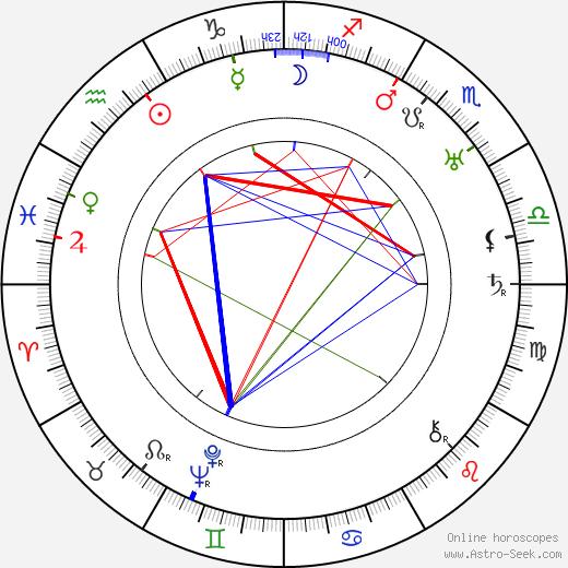 Berta Friedrichová день рождения гороскоп, Berta Friedrichová Натальная карта онлайн