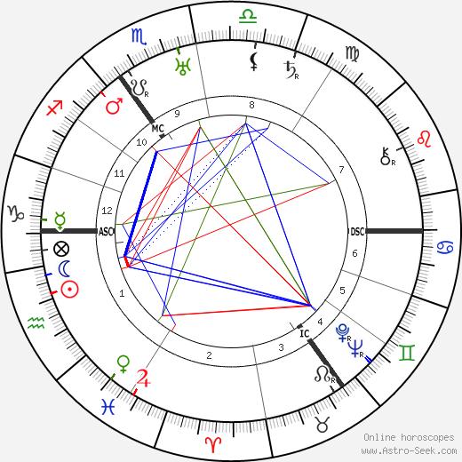 Ernst Lubitsch tema natale, oroscopo, Ernst Lubitsch oroscopi gratuiti, astrologia