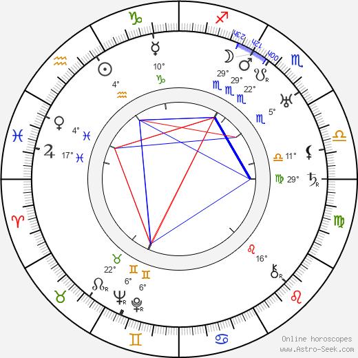 Gladys Lehman birth chart, biography, wikipedia 2020, 2021