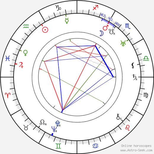 Gladys Lehman birth chart, Gladys Lehman astro natal horoscope, astrology