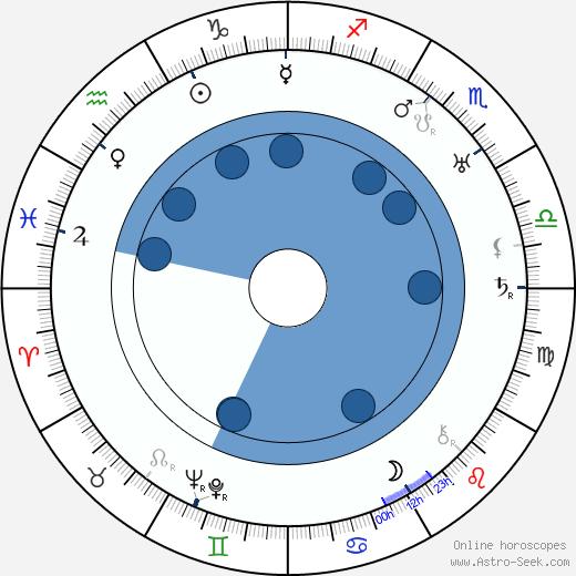 Hal Roach wikipedia, horoscope, astrology, instagram