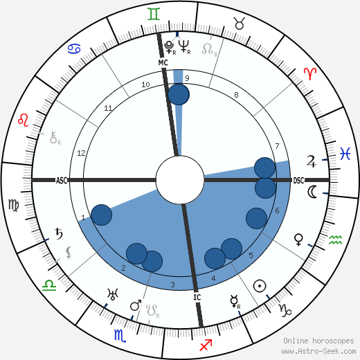 J. R. R. Tolkien horoscope, astrology, sign, zodiac, date of birth, instagram