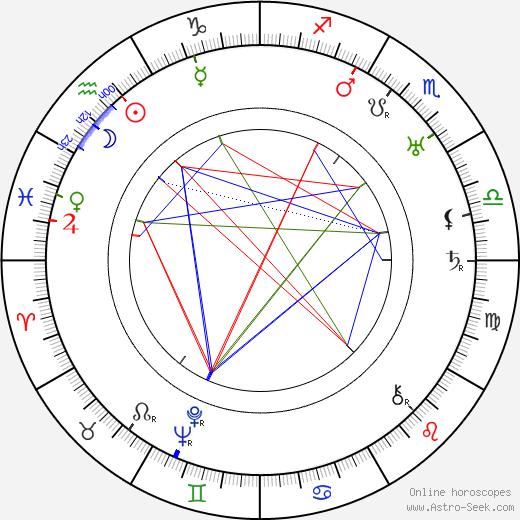Jo Graham birth chart, Jo Graham astro natal horoscope, astrology
