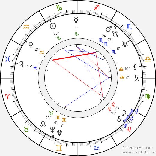 Josef Skupa birth chart, biography, wikipedia 2019, 2020