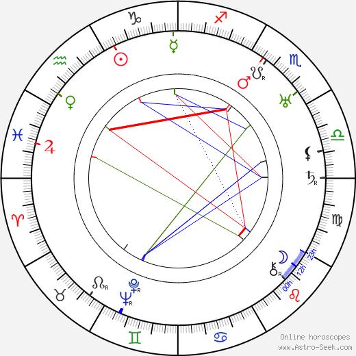 Josef Skupa astro natal birth chart, Josef Skupa horoscope, astrology