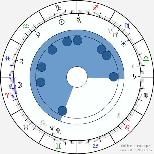 Ludwig Berger horoscope, astrology, sign, zodiac, date of birth, instagram