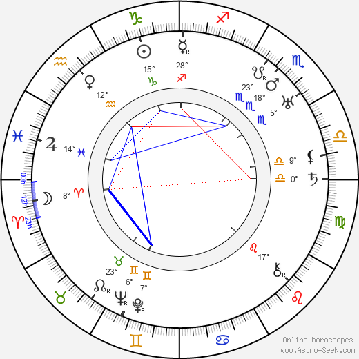 Ludwig Berger birth chart, biography, wikipedia 2019, 2020