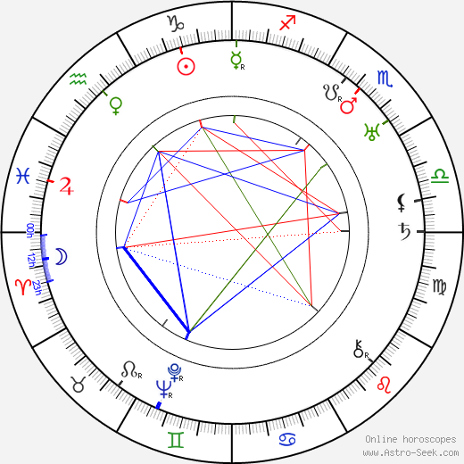 Ludwig Berger birth chart, Ludwig Berger astro natal horoscope, astrology