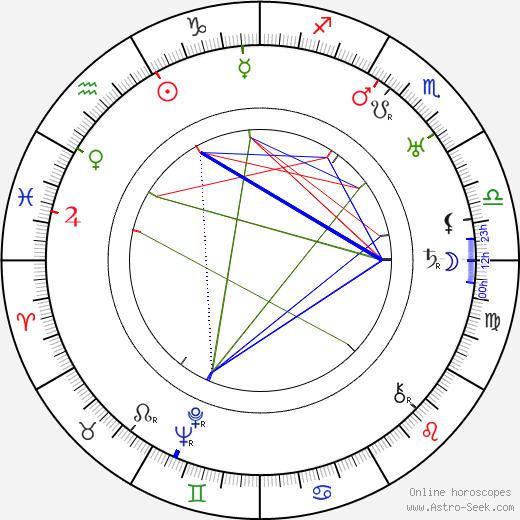 Mady Christians birth chart, Mady Christians astro natal horoscope, astrology