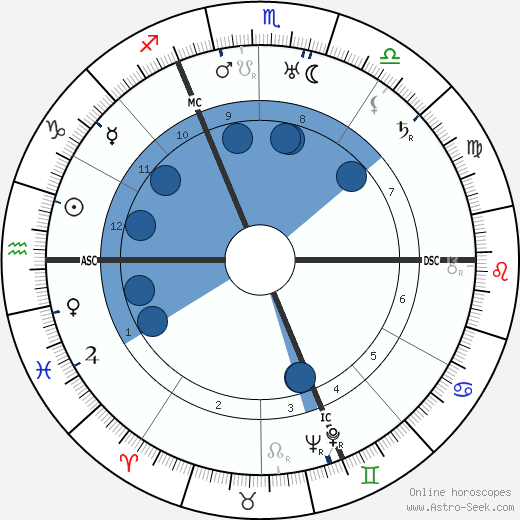 Marcel Dassault wikipedia, horoscope, astrology, instagram