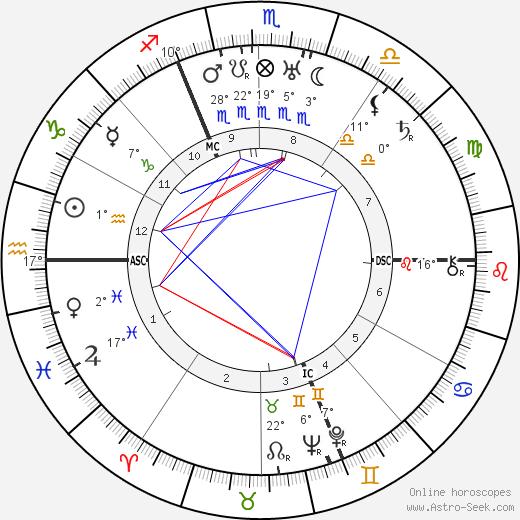 Marcel Dassault birth chart, biography, wikipedia 2019, 2020