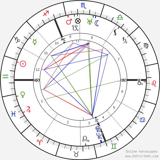 Marcel Dassault astro natal birth chart, Marcel Dassault horoscope, astrology