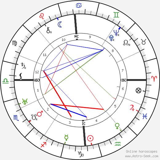 Мартин Нимёллер Martin Niemoller день рождения гороскоп, Martin Niemoller Натальная карта онлайн