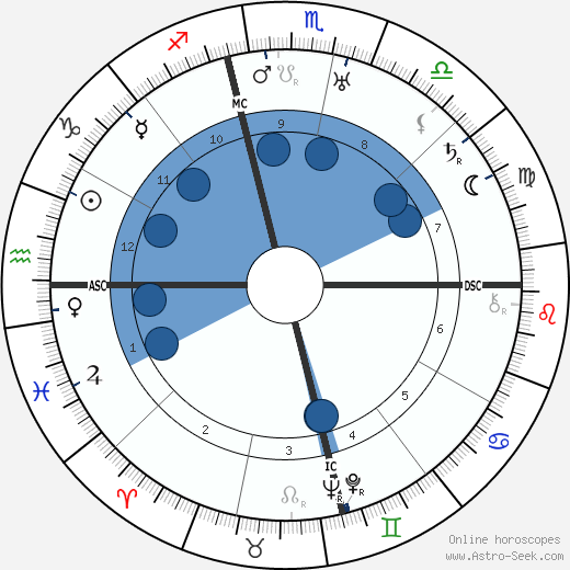 Oliver Hardy wikipedia, horoscope, astrology, instagram